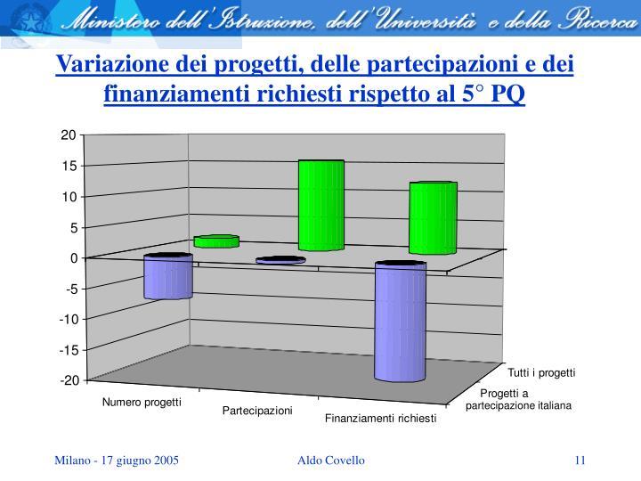 Variazione dei progetti, delle partecipazioni e dei finanziamenti richiesti rispetto al 5° PQ