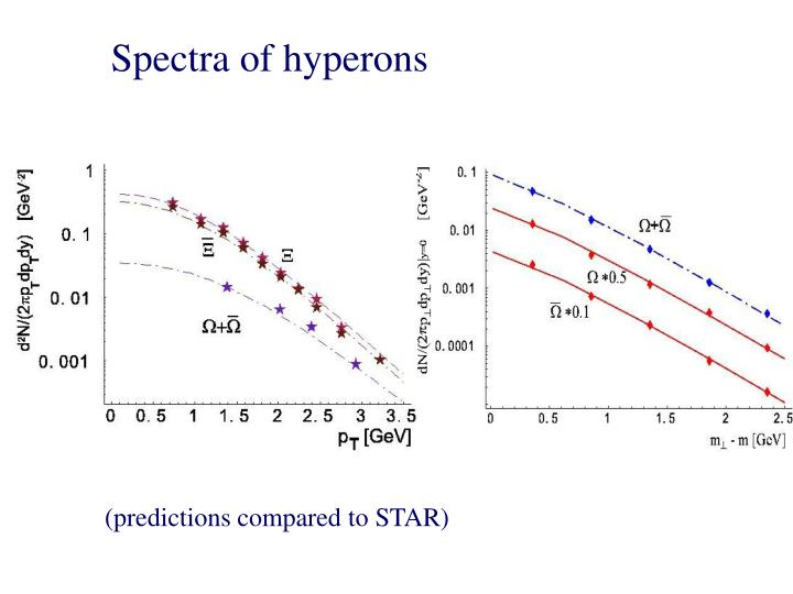 Spectra of hyperons