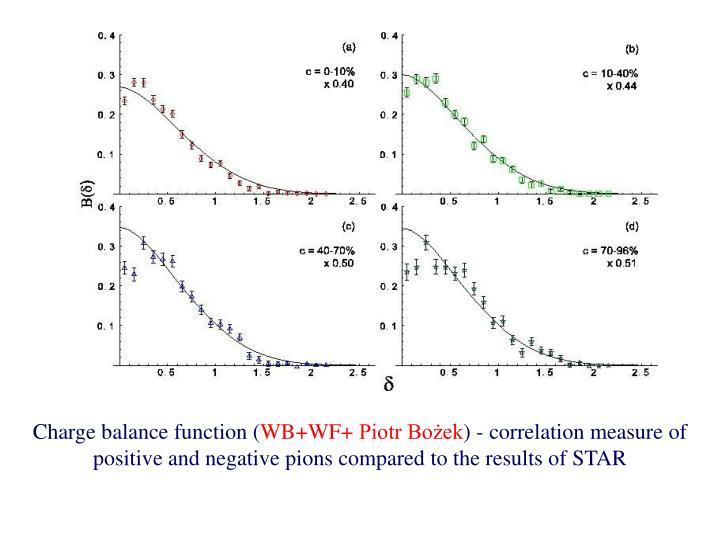 Charge balance function (