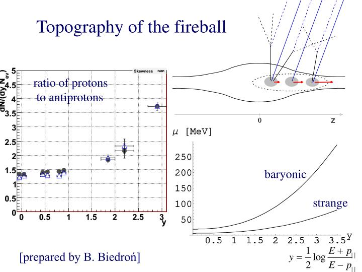 Topography of the fireball