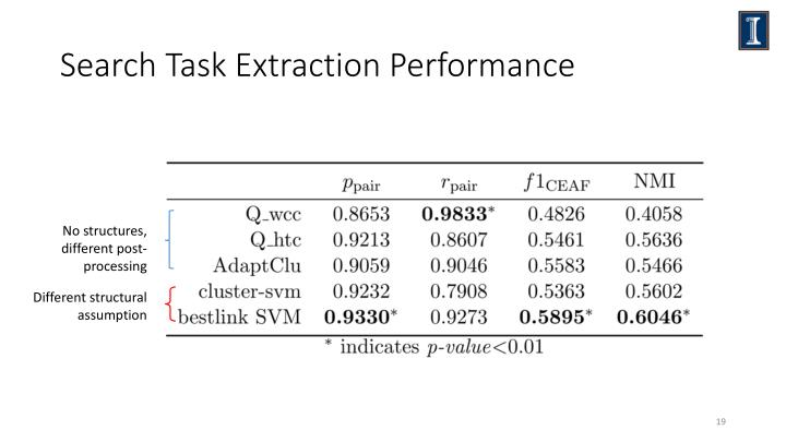 Search Task Extraction Performance