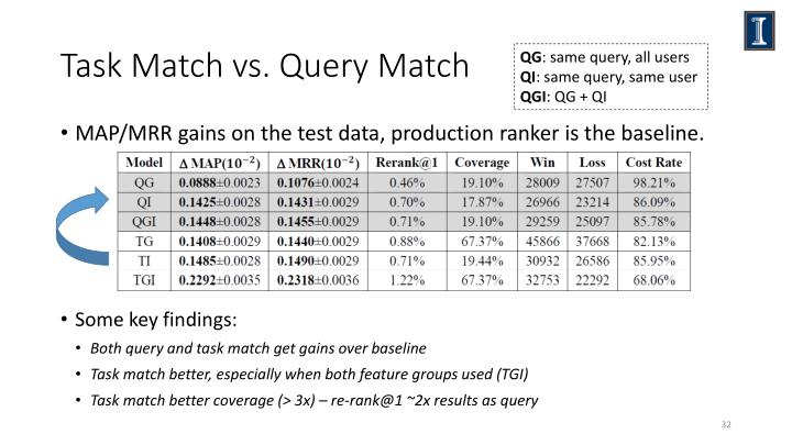 Task Match vs. Query Match