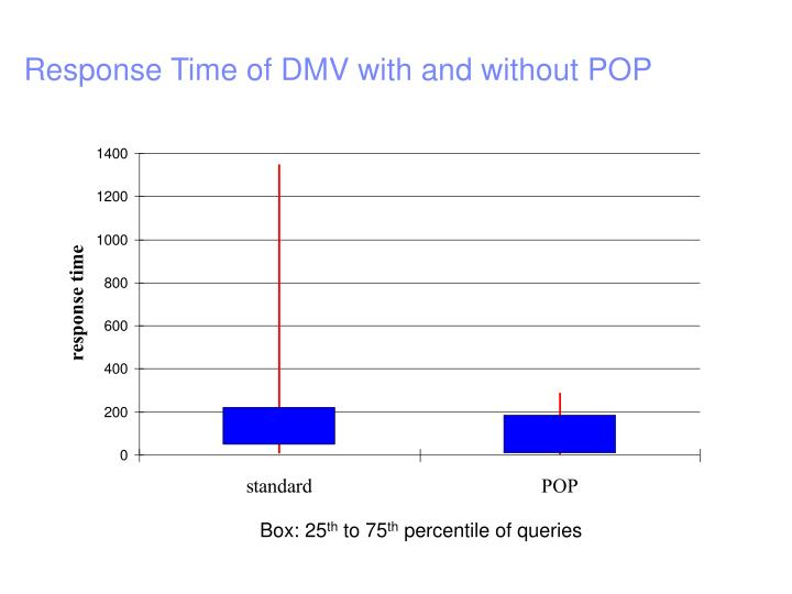 Response Time of DMV with and without POP
