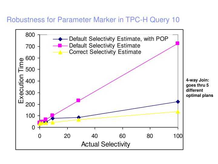 Robustness for Parameter Marker in TPC-H Query 10