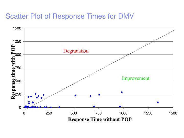 Scatter Plot of Response Times for DMV