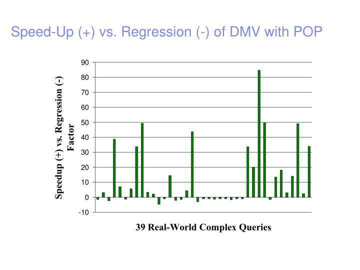 Speed-Up (+) vs. Regression (-) of DMV with POP