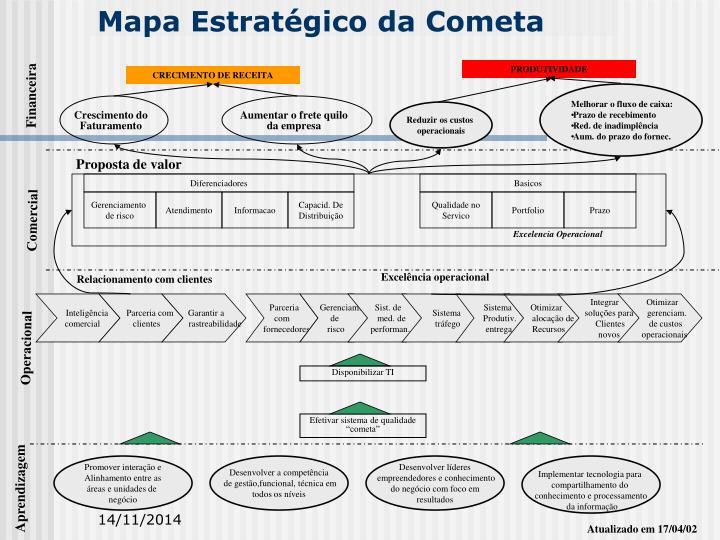 Mapa Estratégico da Cometa