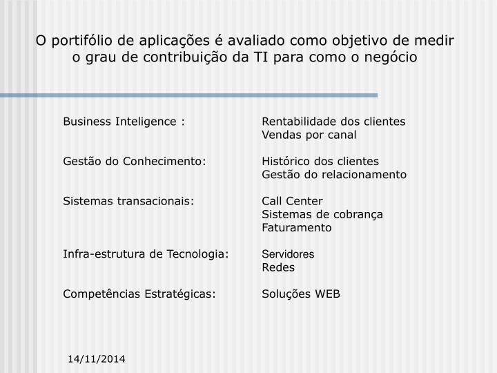 O portifólio de aplicações é avaliado como objetivo de medir o grau de contribuição da TI para como o negócio