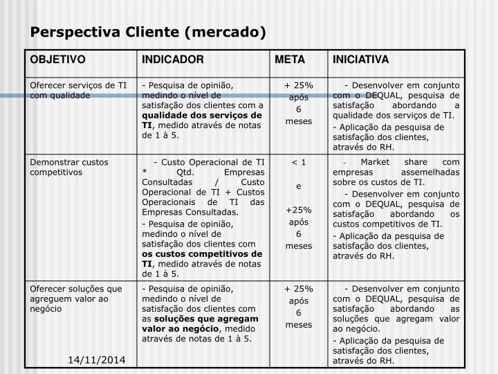 Perspectiva Cliente (mercado)