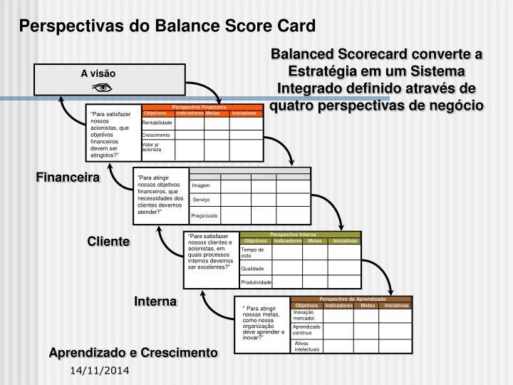 Perspectivas do Balance Score Card