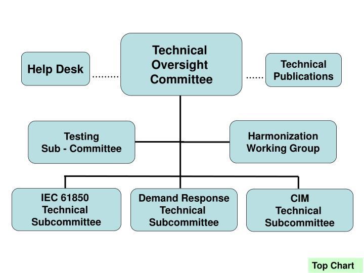 TOC Org Chart