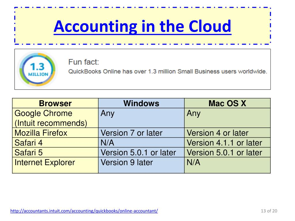 PPT - Cloud Computing: Impact, Curriculum and Best Practices