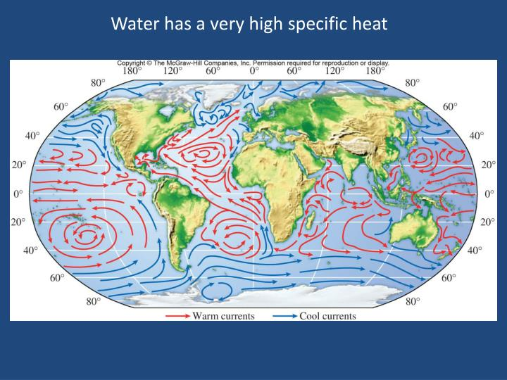 Water has a very high specific heat