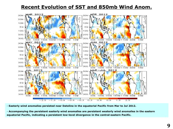 Recent Evolution of SST and 850mb Wind Anom.