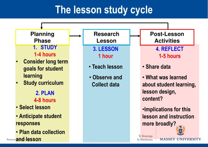 The lesson study