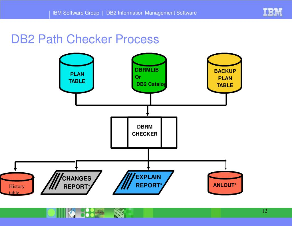 PPT - IBM Software Group PowerPoint Presentation - ID:6619455