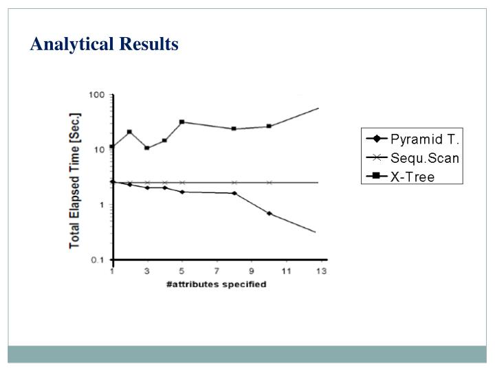 Analytical Results