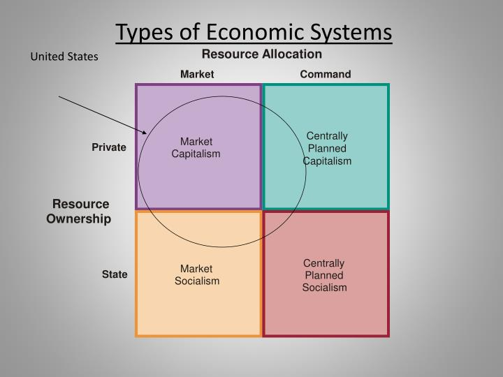 chapter 3 discusses three 3 types of economic systems capitalism planned economies socialism and com Banda aceh, november 25, 2008 globalization is the process by which the economic and social systems of nations are connected together so that goods, services, capital, and knowledge move freely between nations.
