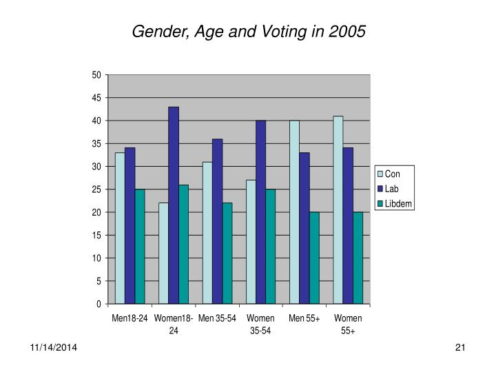 Gender, Age and Voting in 2005