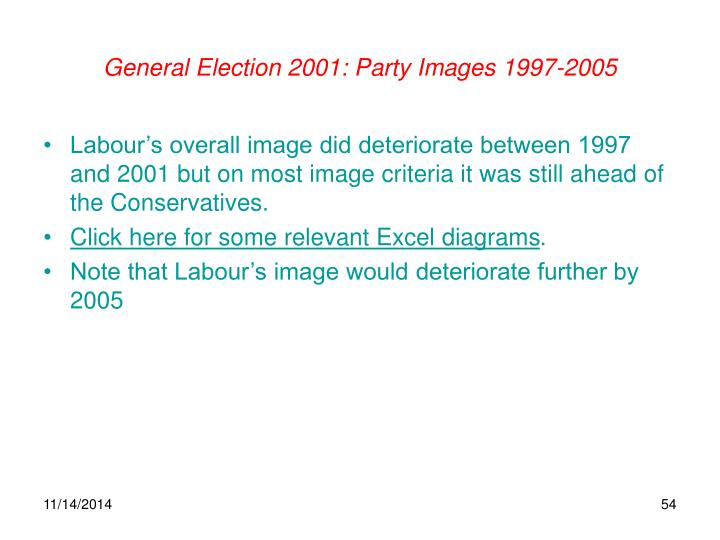 General Election 2001: Party Images 1997-2005