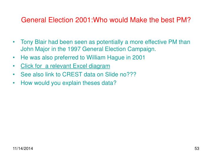 General Election 2001:Who would Make the best PM?