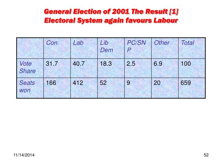 General Election of 2001 The Result [1]