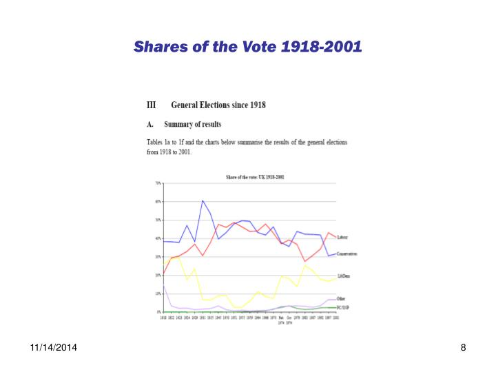 Shares of the Vote 1918-2001