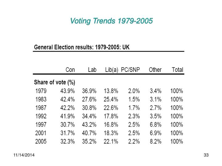 Voting Trends 1979-2005