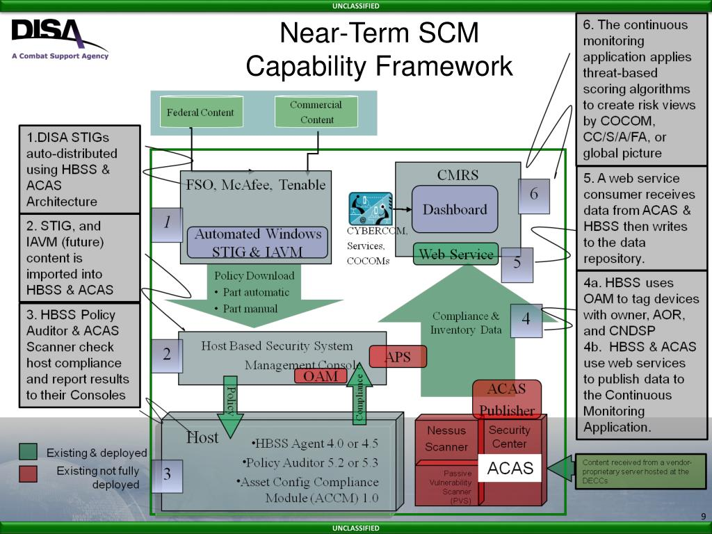 PPT - Enclave Security: Secure Configuration Management (SCM