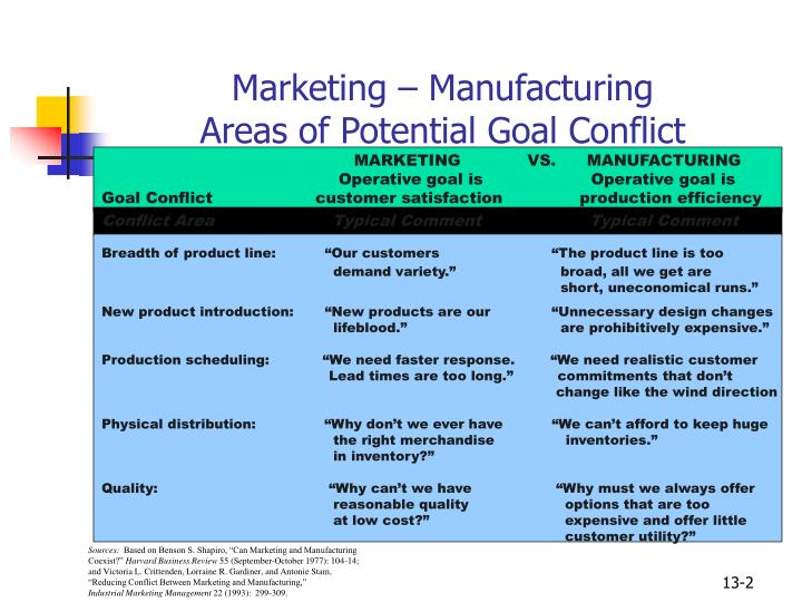 Marketing manufacturing areas of potential goal conflict