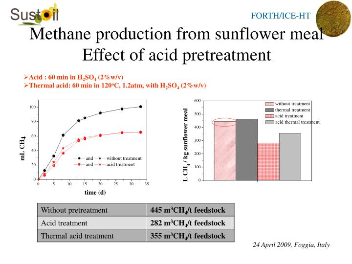 Methane production from sunflower meal