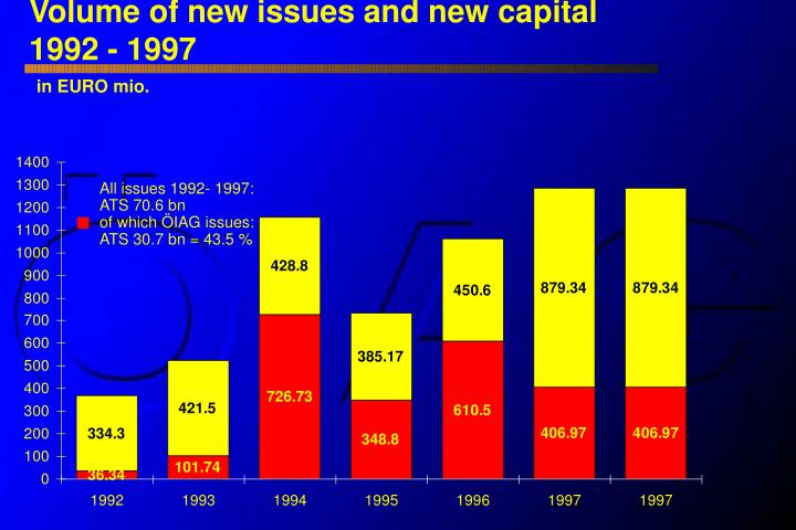 Volume of new issues and new capital
