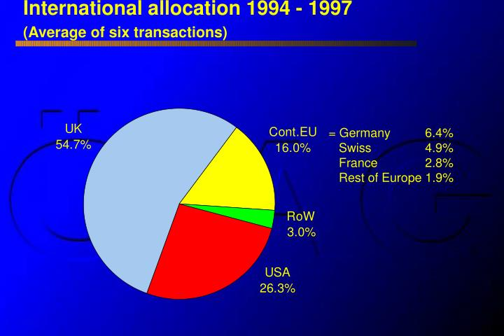 International allocation 1994 - 1997