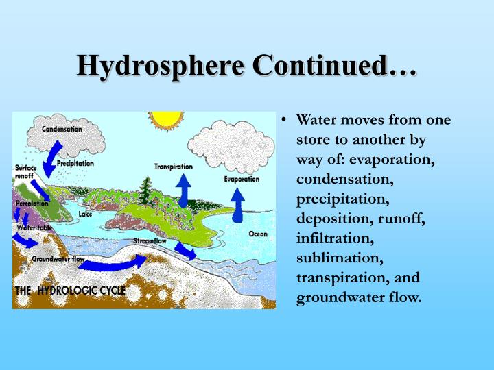 Hydrosphere Continued…