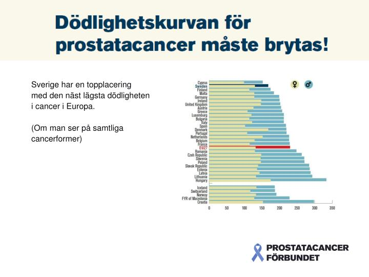 Sverige r bland de b sta p att bota cancer
