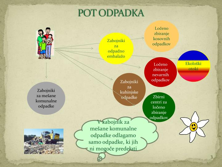 Pot odpadka
