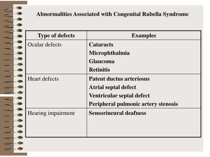 Abnormalities Associated with Congenital Rubella Syndrome