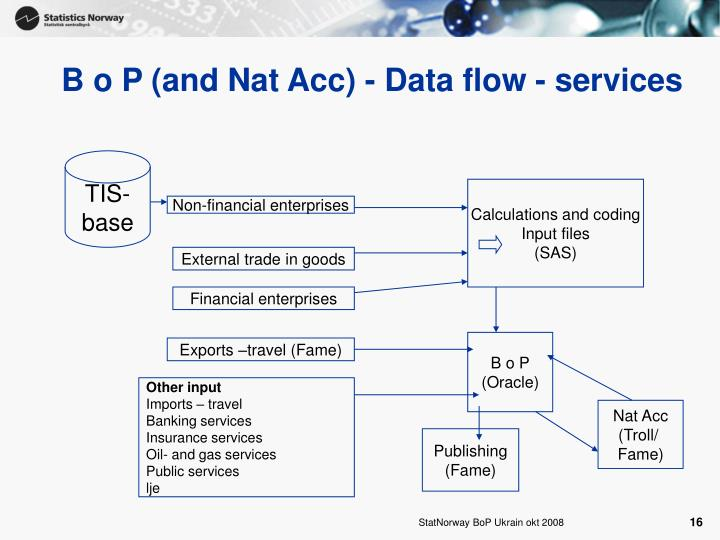 B o P (and Nat Acc) - Data flow - services