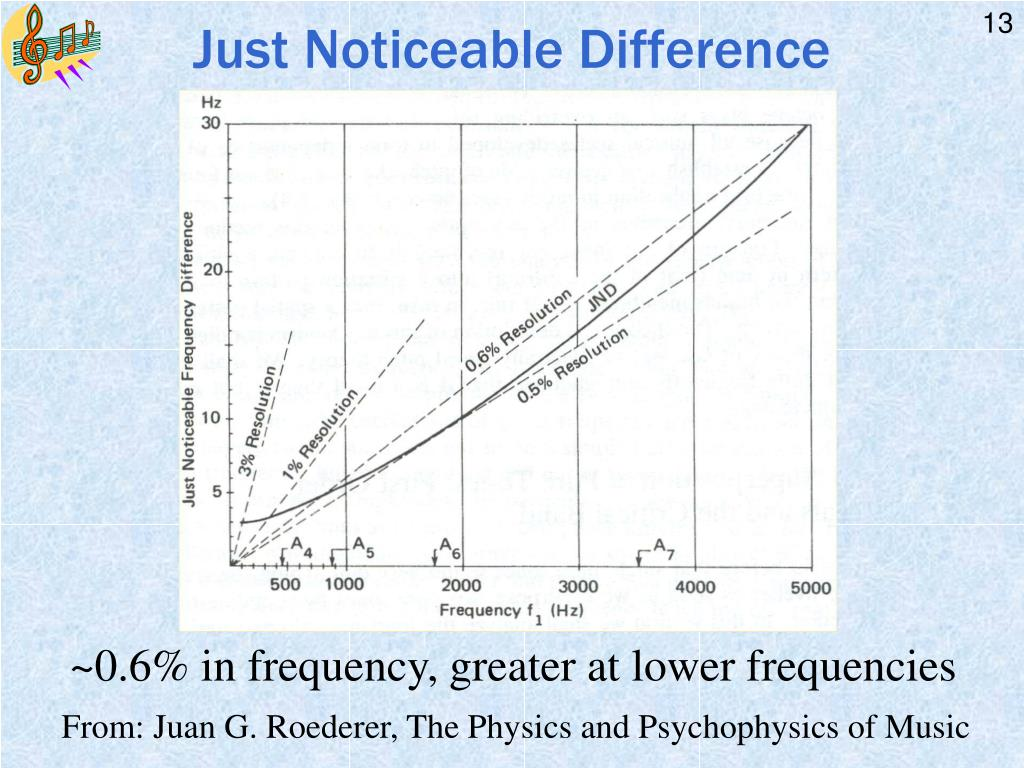PPT - Physics of Sound & Music: Day 14 Place Theory of ...