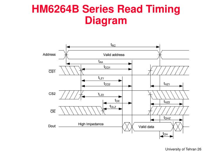 HM6264B Series Read Timing Diagram