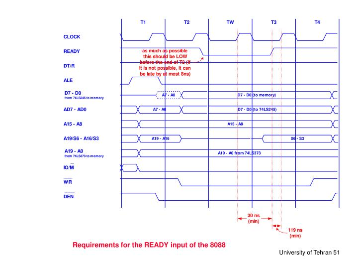 Requirements for the READY input of the 8088