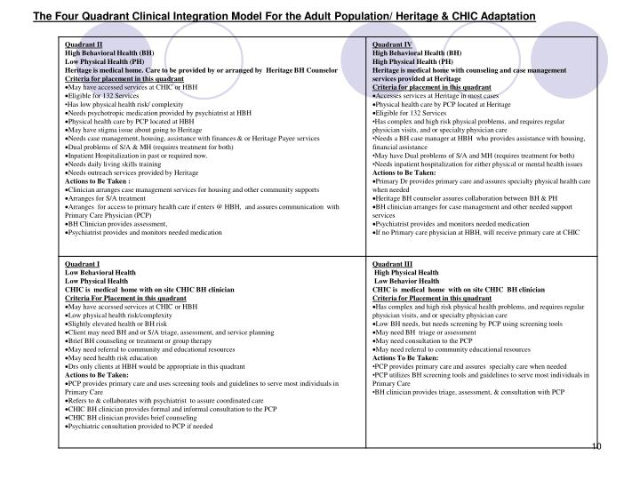 The Four Quadrant Clinical Integration Model For the Adult Population/ Heritage & CHIC Adaptation