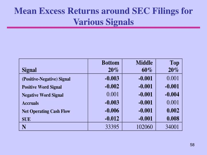 Mean Excess Returns around SEC Filings for Various Signals