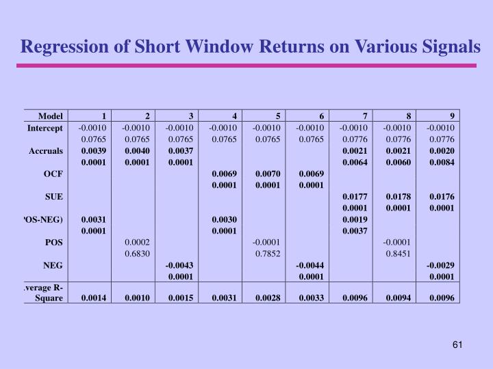 Regression of Short Window Returns on Various Signals