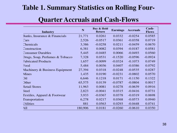Table 1. Summary Statistics on Rolling Four-Quarter Accruals and Cash-Flows