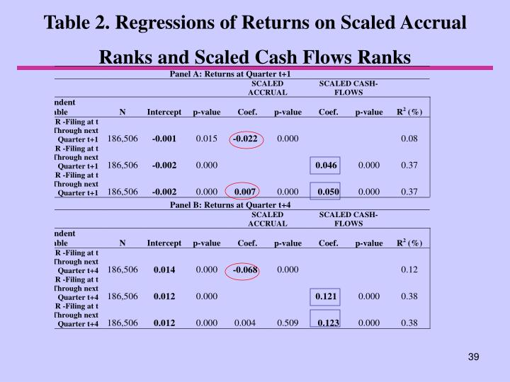 Table 2. Regressions of Returns on Scaled Accrual Ranks and Scaled Cash Flows Ranks