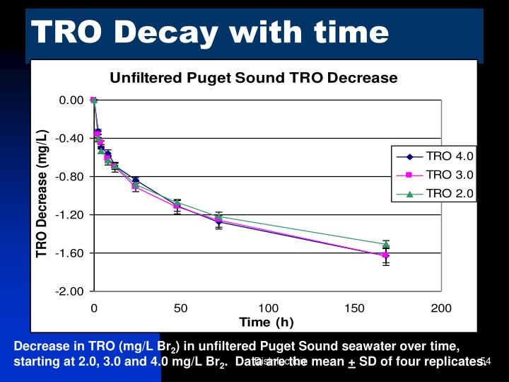 TRO Decay with time