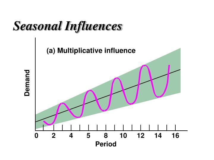 (a) Multiplicative influence