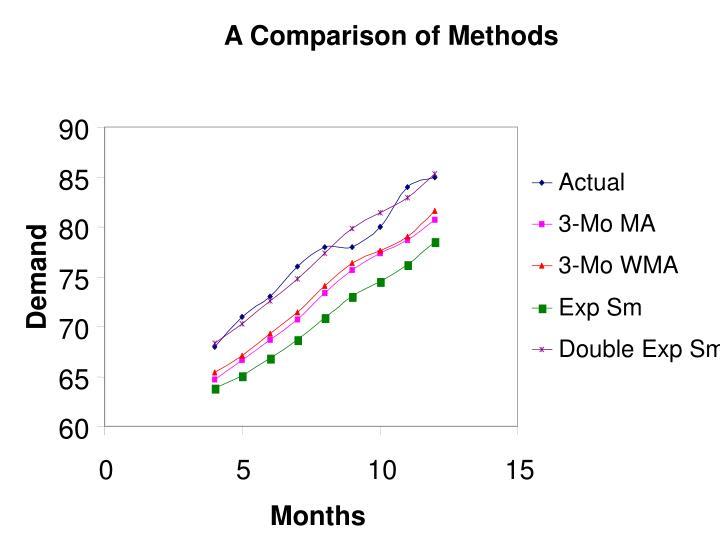 A Comparison of Methods