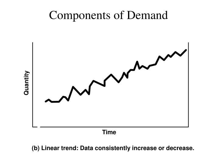Components of Demand